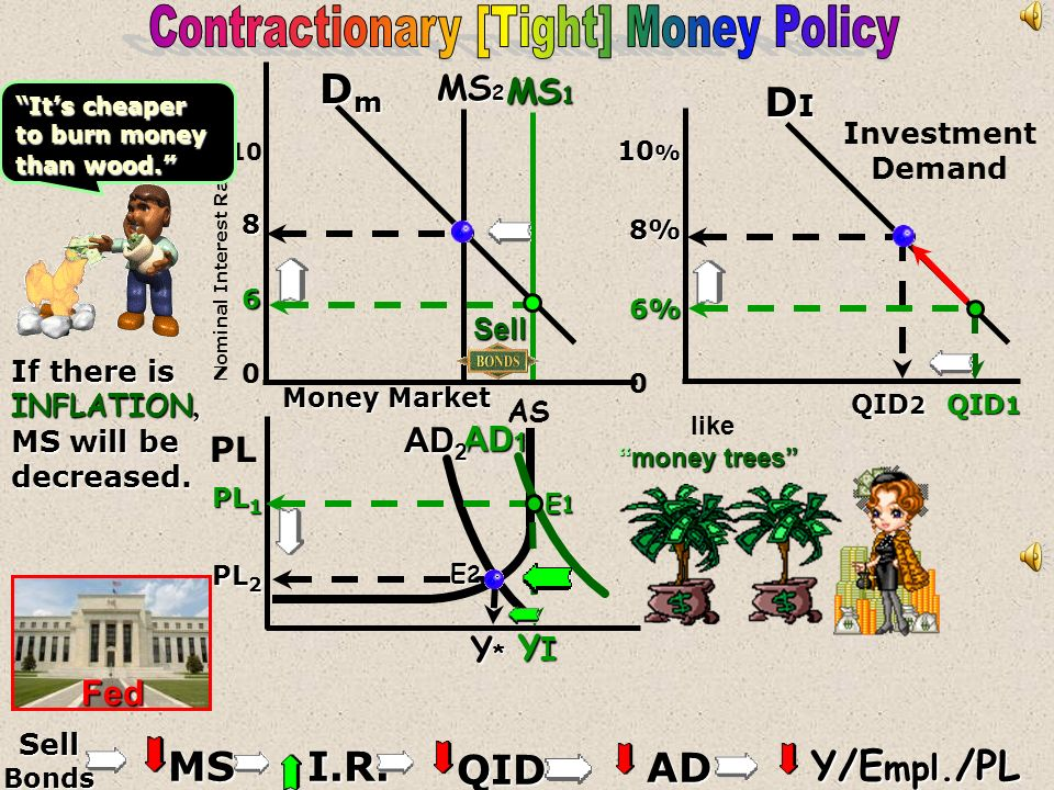 Contractionary [Tight] Money Policy