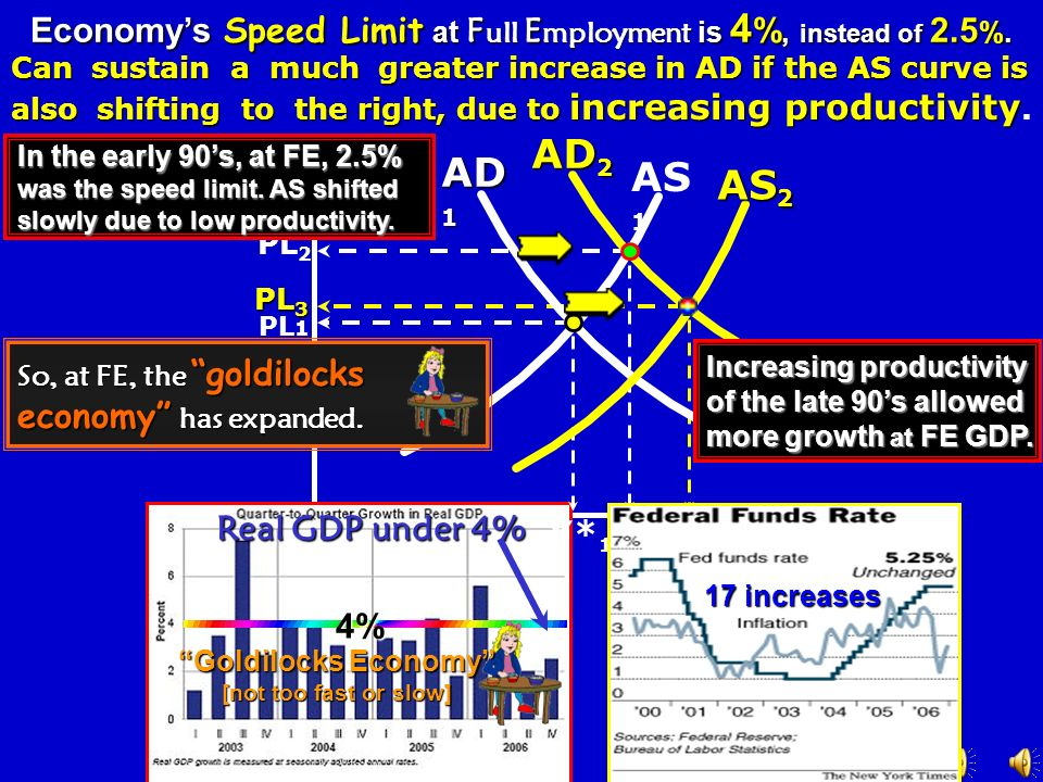 Economy's Speed Limit at Full Employment is 4%, instead of 2.5%.