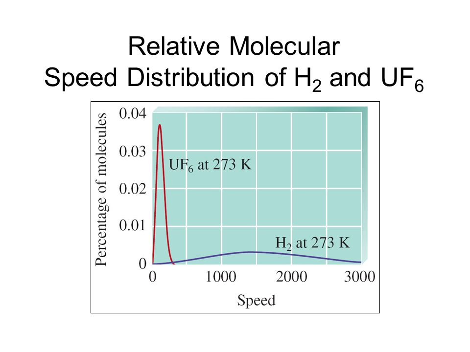 Relative Molecular Speed Distribution of H2 and UF6