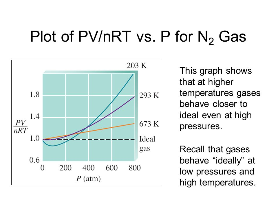 Plot of PV/nRT vs. P for N2 Gas