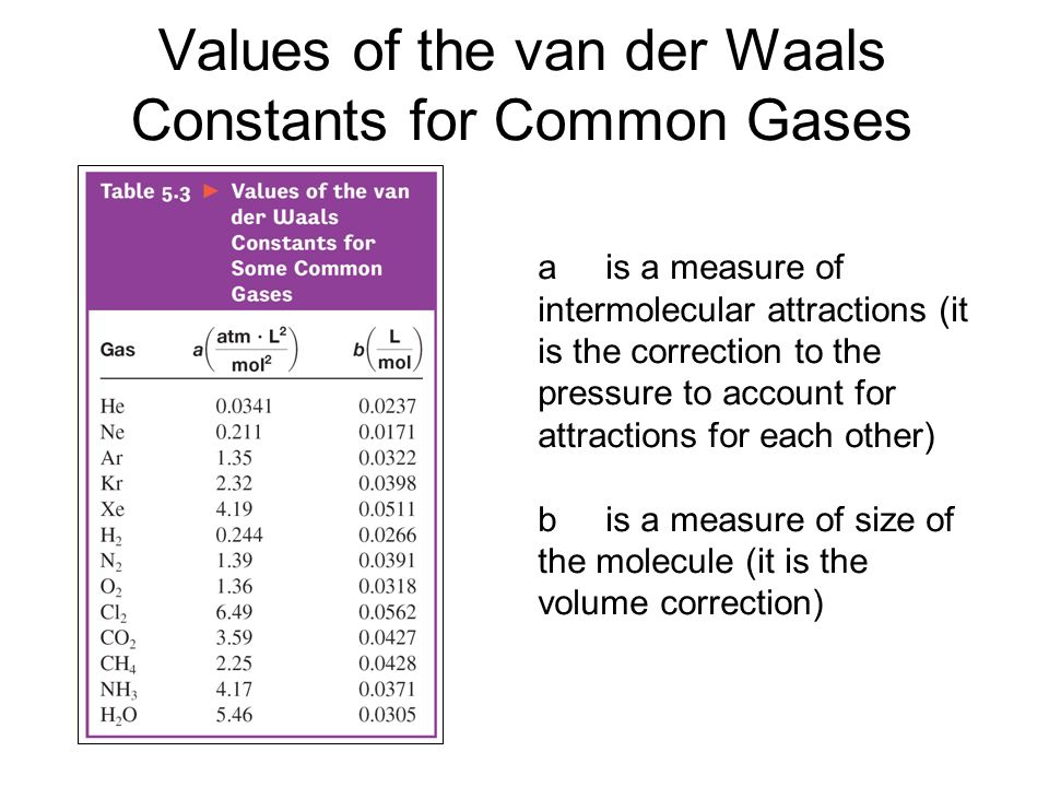 Values of the van der Waals Constants for Common Gases