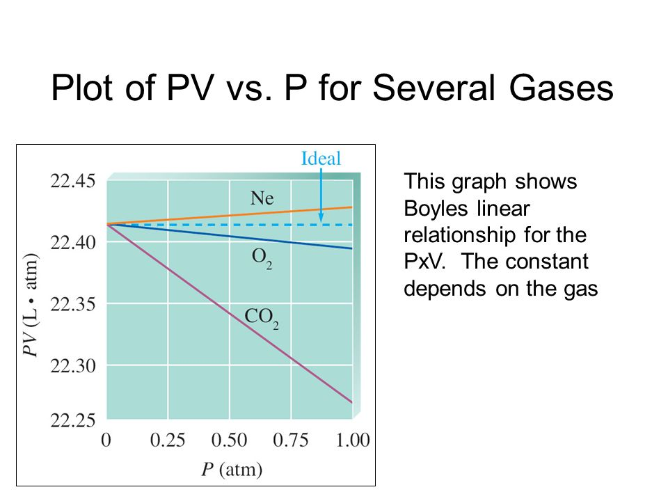 Plot of PV vs. P for Several Gases