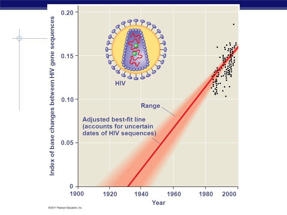 0.20 0.15. HIV. Index of base changes between HIV gene sequences. 0.10. Range. Adjusted best-fit line.