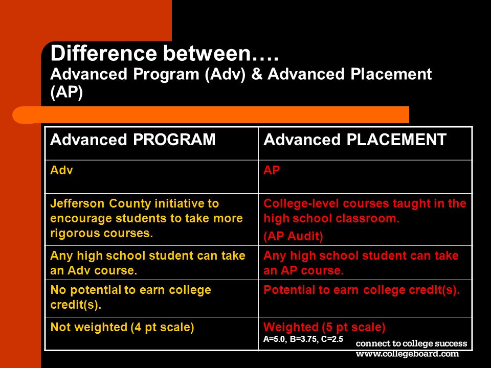 Difference between…. Advanced Program (Adv) & Advanced Placement (AP)