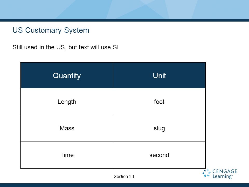 US Customary System Quantity Unit