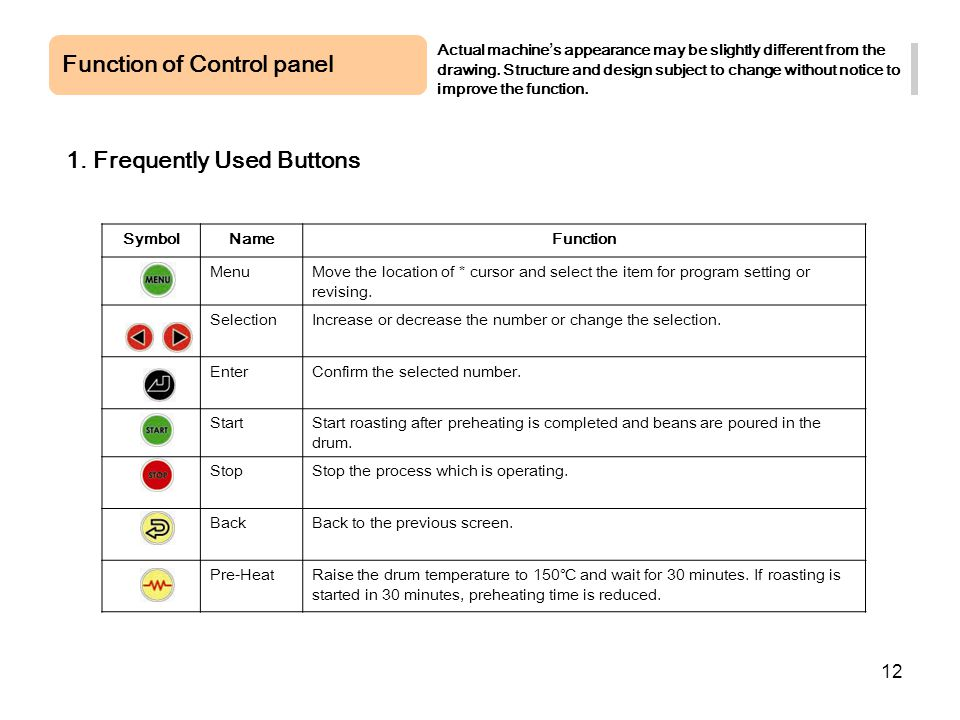Function of Control panel