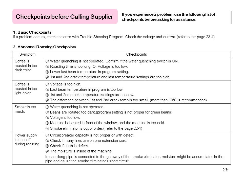 Checkpoints before Calling Supplier