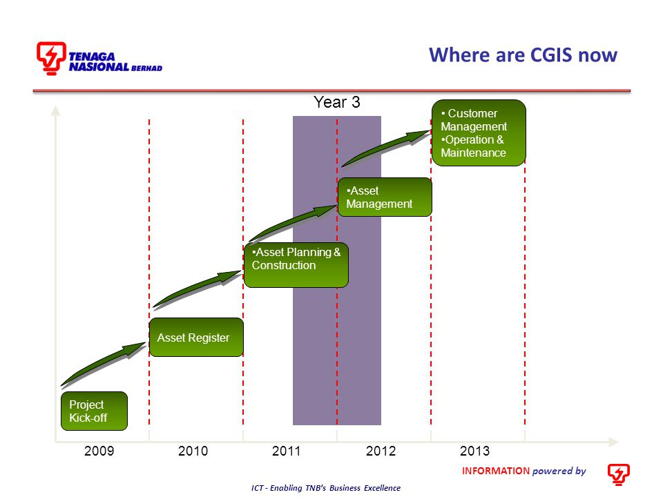 Where are CGIS now Year 3 2009 2010 2011 2012 2013 Customer Management