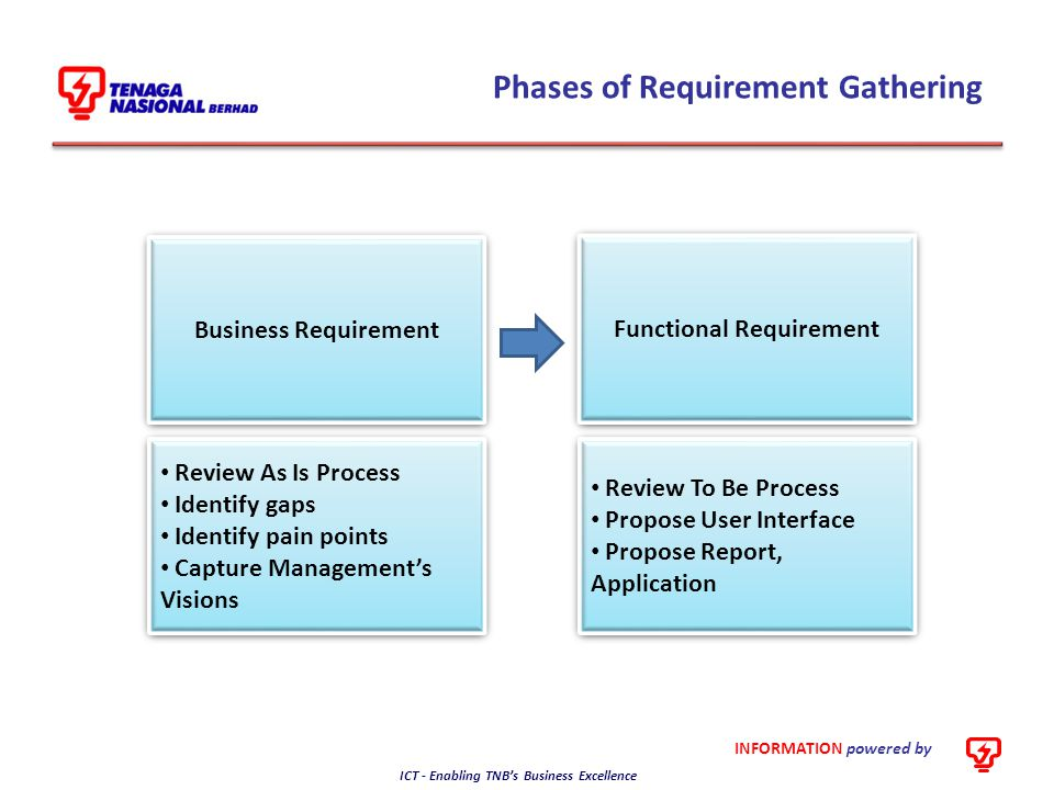 Phases of Requirement Gathering