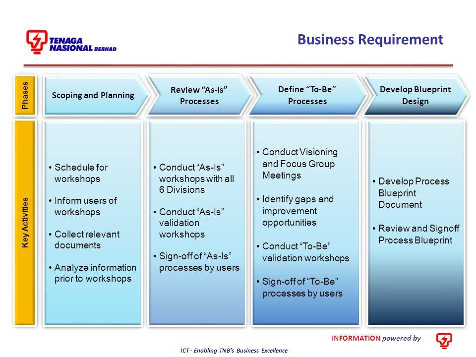 Define To-Be Processes Develop Blueprint Design