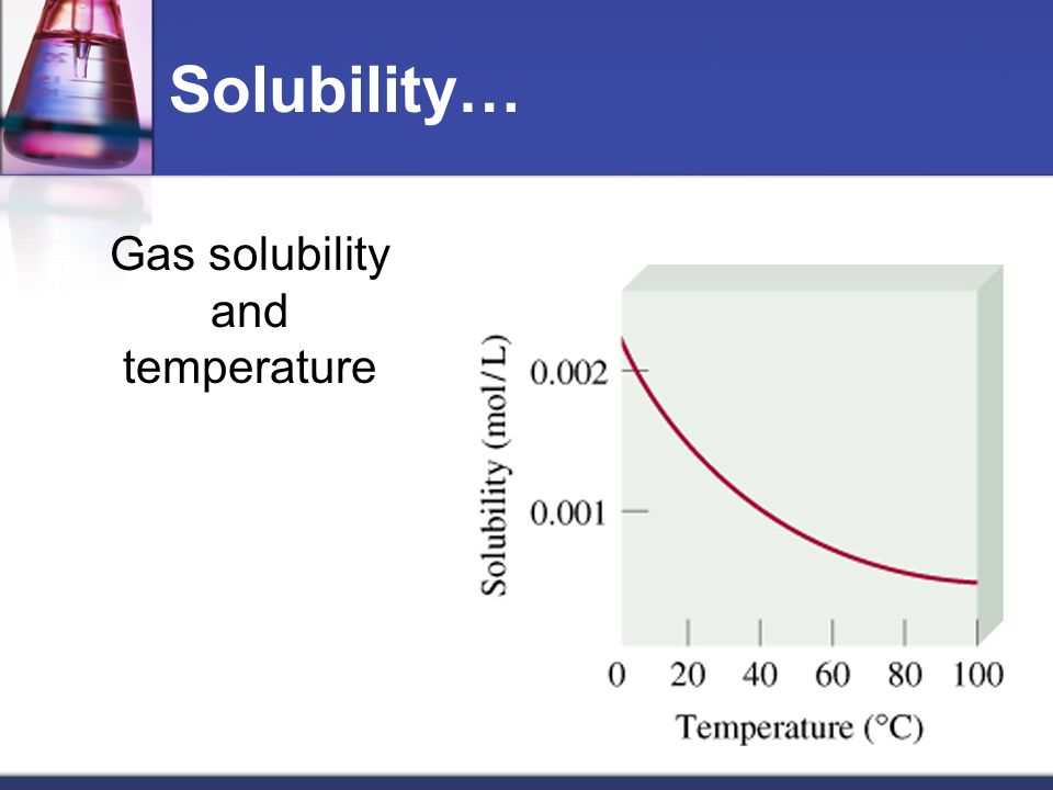 Gas solubility and temperature