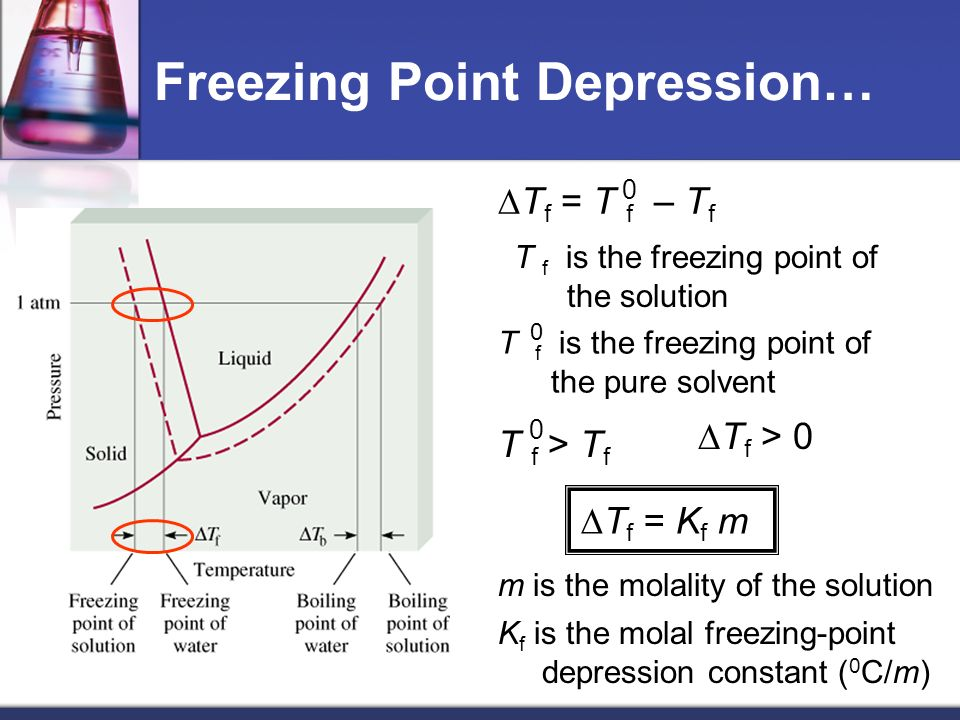 Freezing Point Depression…