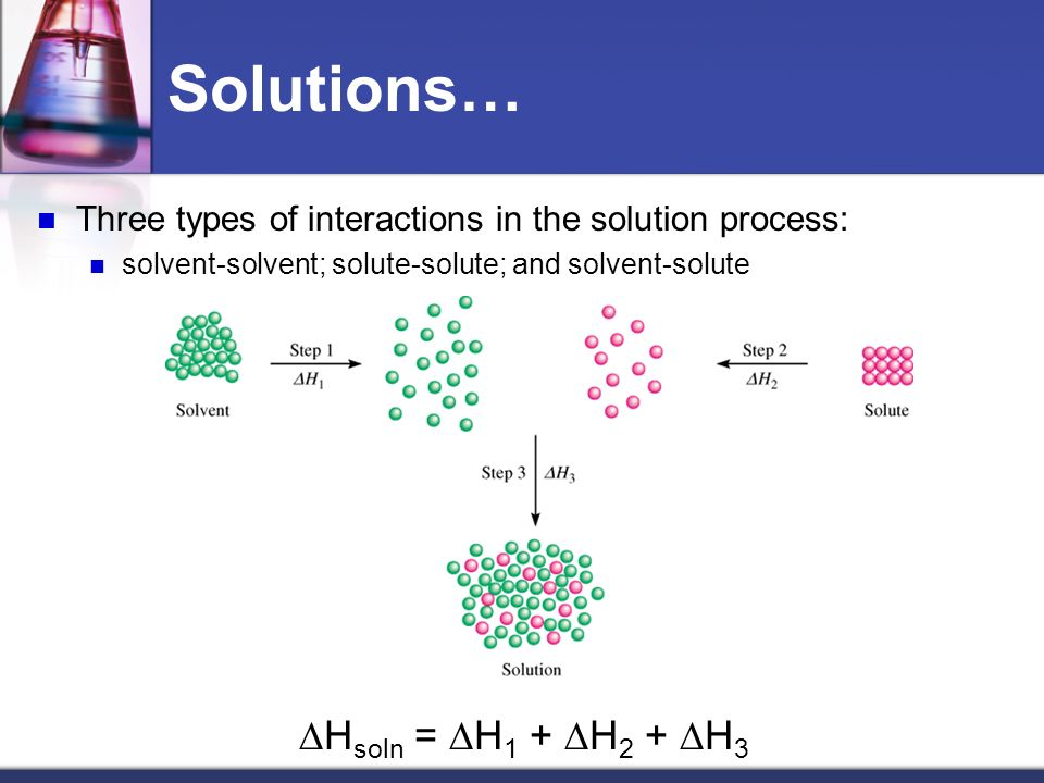Solutions… DHsoln = DH1 + DH2 + DH3