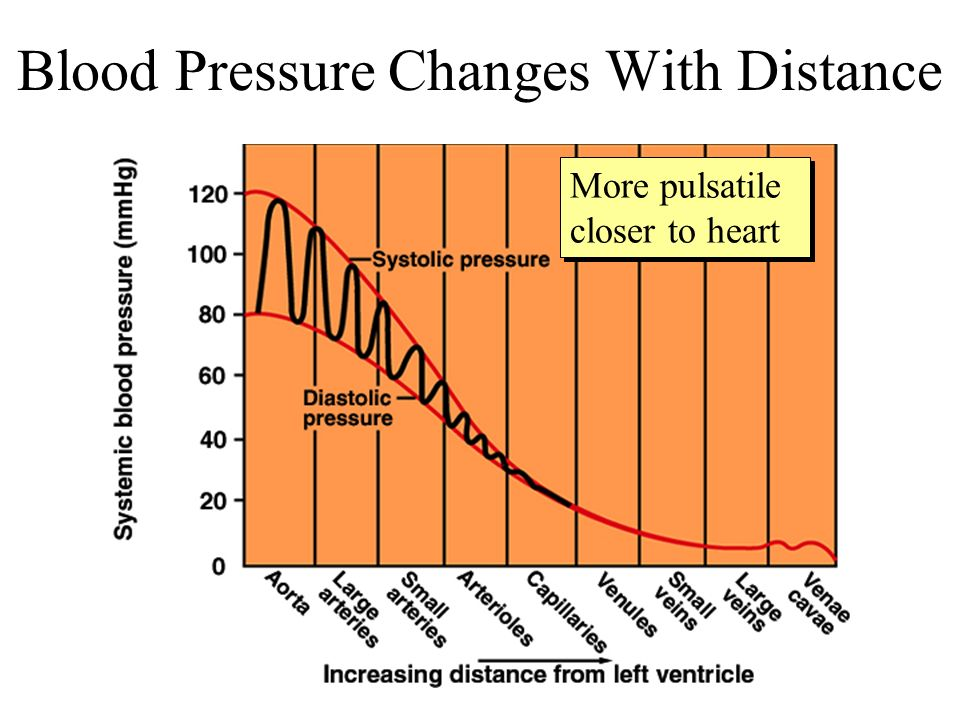 Blood Pressure Changes With Distance
