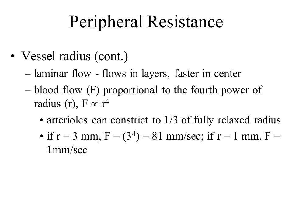 Peripheral Resistance