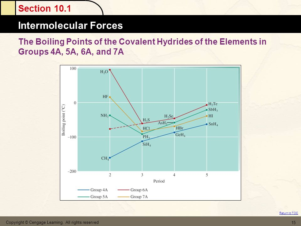 The Boiling Points of the Covalent Hydrides of the Elements in Groups 4A, 5A, 6A, and 7A
