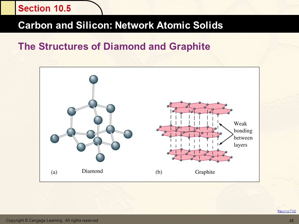 The Structures of Diamond and Graphite