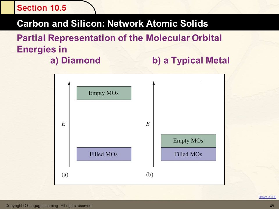 Partial Representation of the Molecular Orbital Energies in a) Diamond b) a Typical Metal