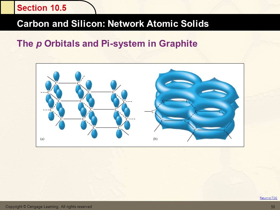The p Orbitals and Pi-system in Graphite