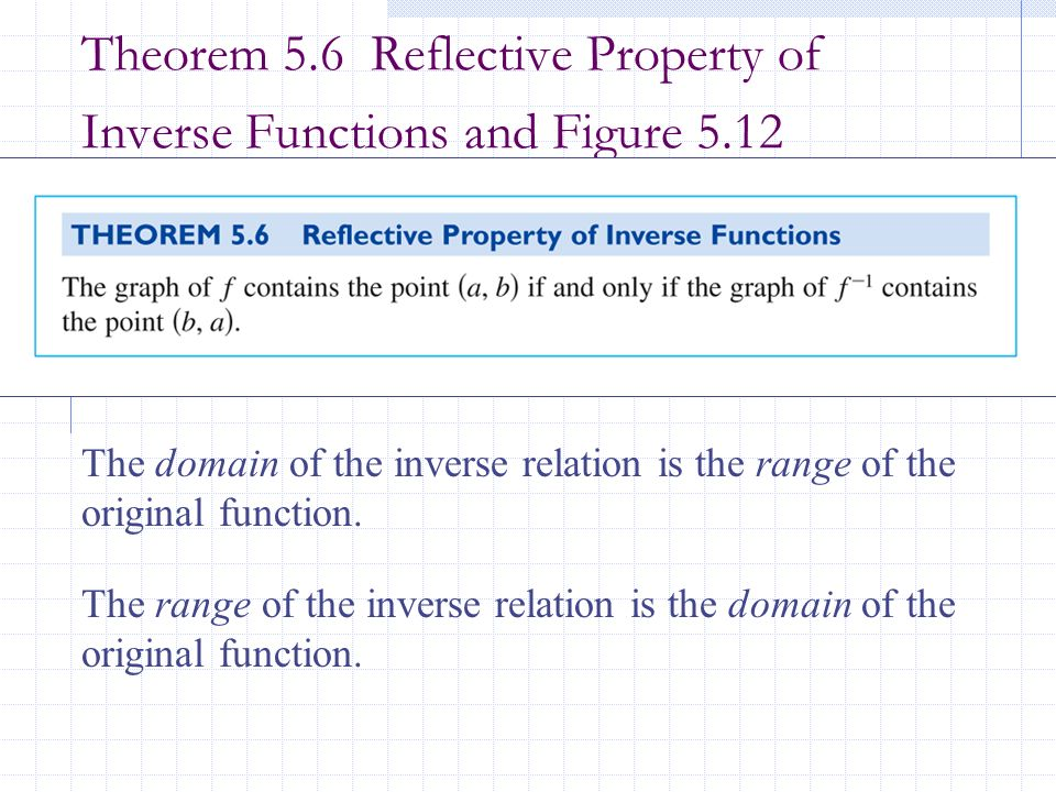 Theorem 5.6 Reflective Property of Inverse Functions and Figure 5.12