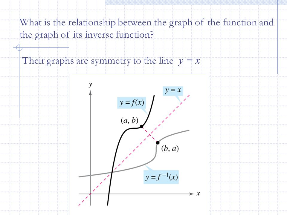 What is the relationship between the graph of the function and the graph of its inverse function