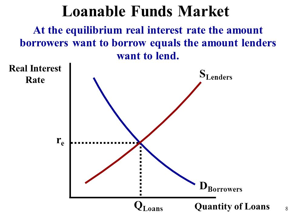 Loanable Funds MarketAt the equilibrium real interest rate the amount borrowers want to borrow equals the amount lenders want to lend.