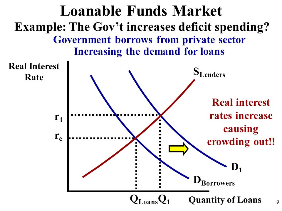 Loanable Funds Market Example: The Gov't increases deficit spending