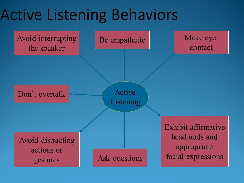 Active Listening Behaviors