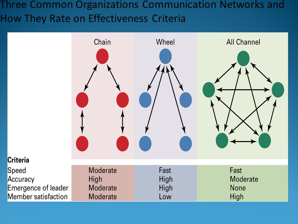 Three Common Organizations Communication Networks and How They Rate on Effectiveness Criteria