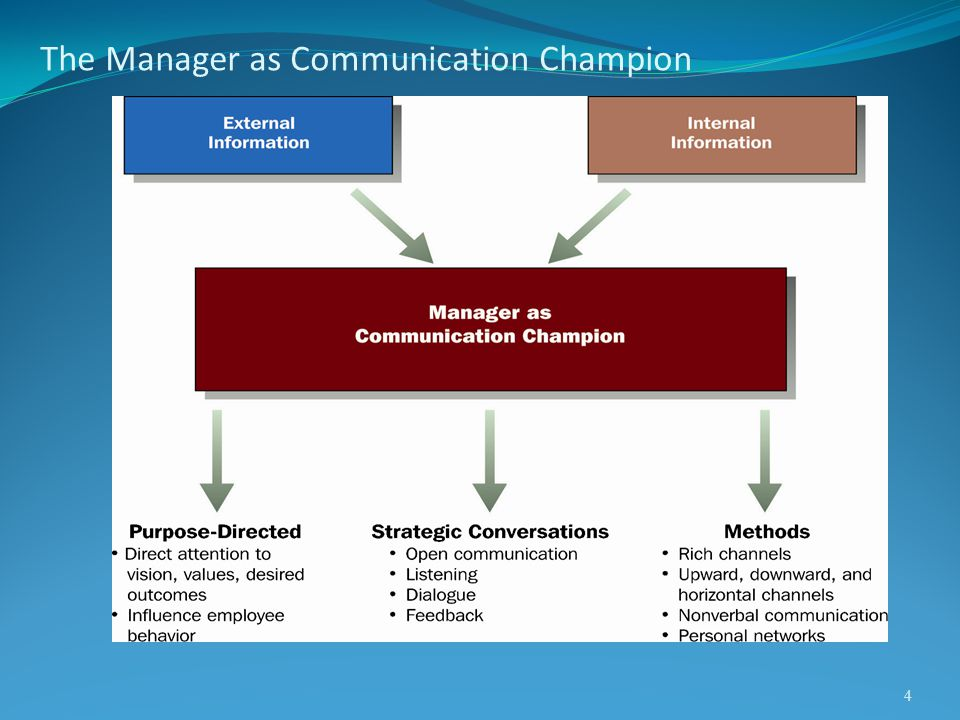 The Manager as Communication Champion