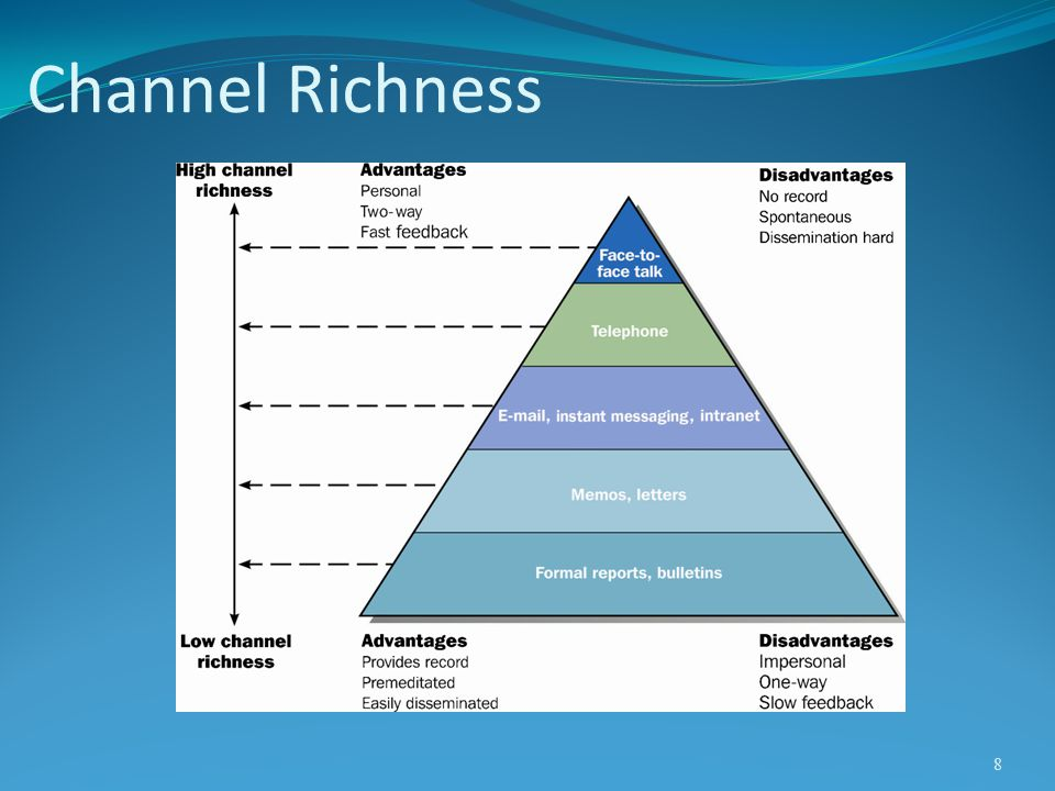 Channel Richness
