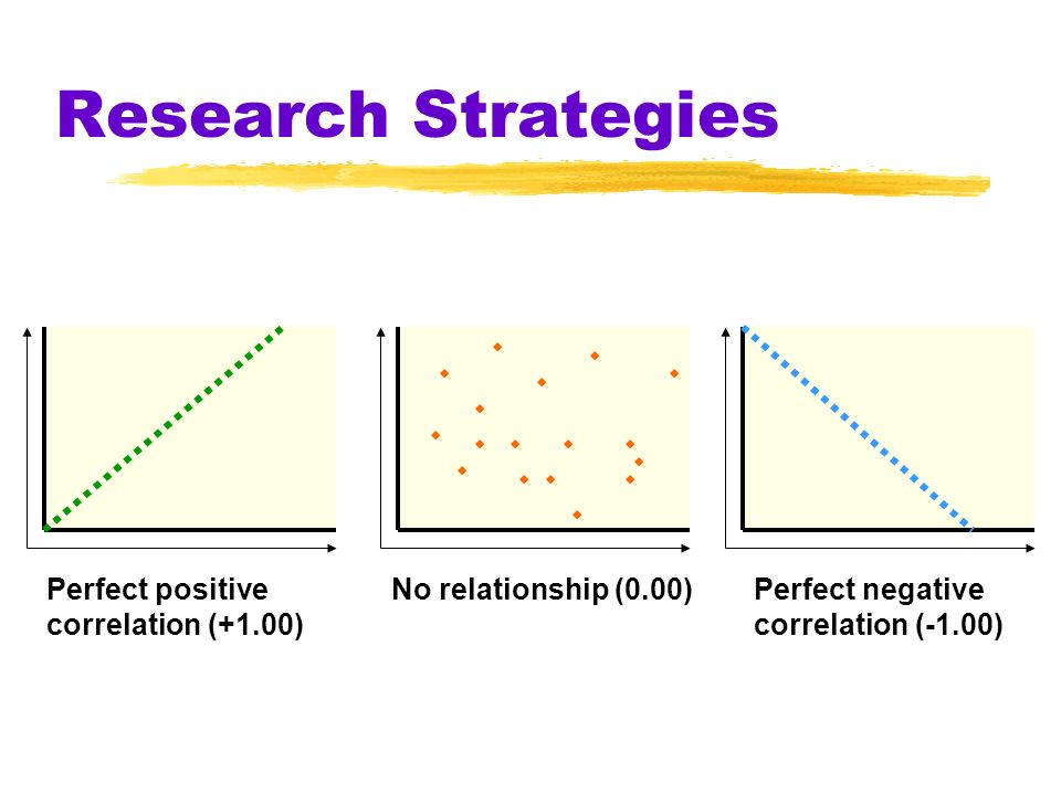 Research Strategies Perfect positive correlation (+1.00)