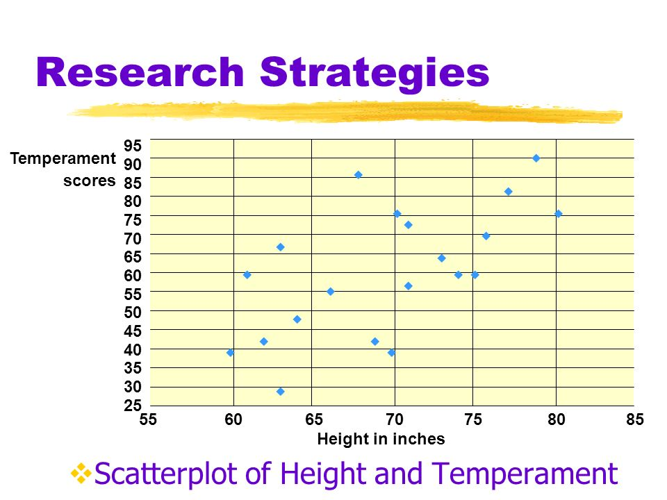 Research Strategies Scatterplot of Height and Temperament 95