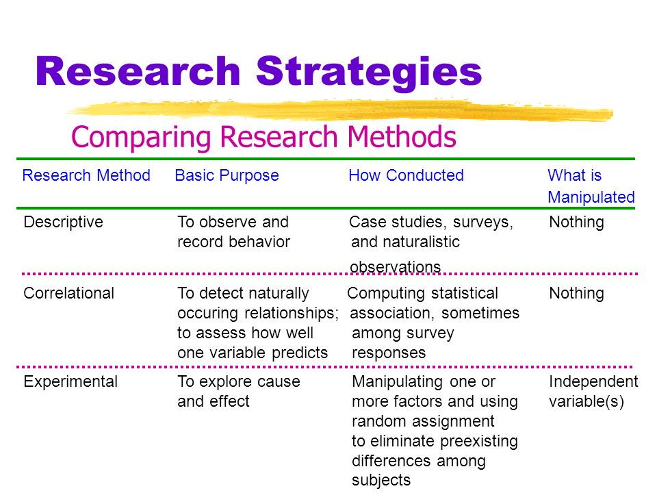 Research Strategies Comparing Research Methods