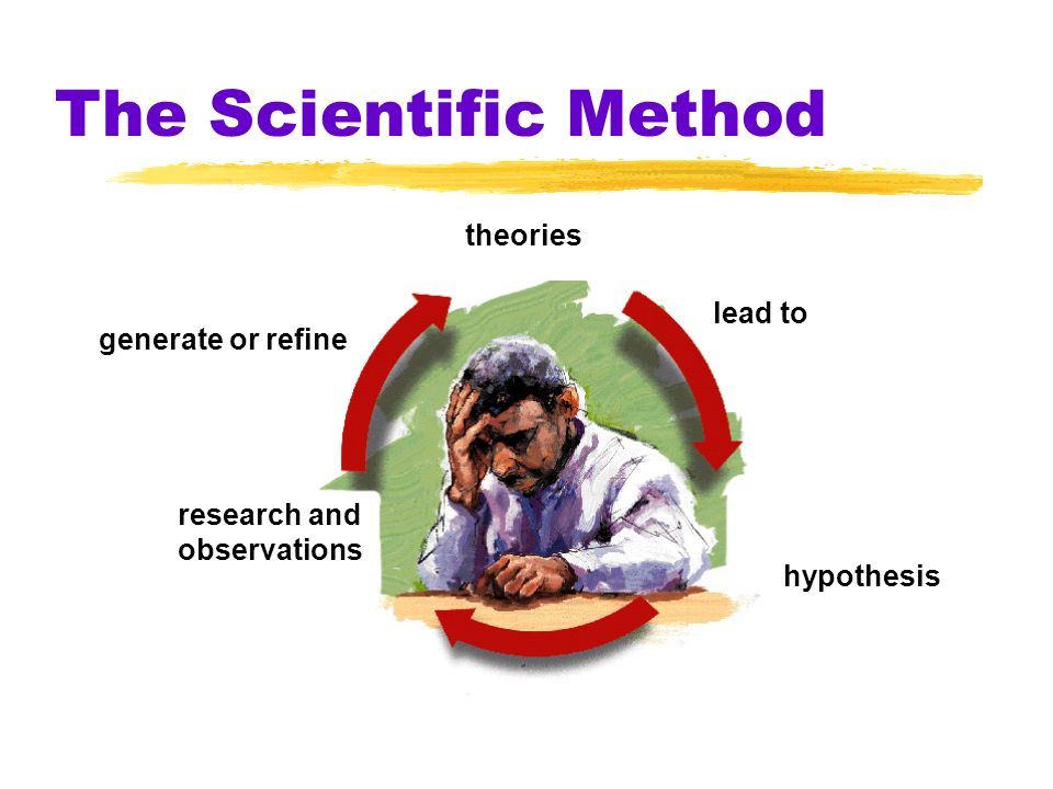 The Scientific Method theories lead to generate or refine research and