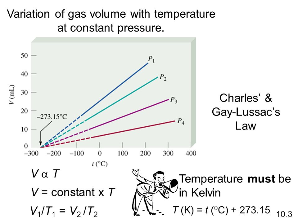 Variation of gas volume with temperature at constant pressure.