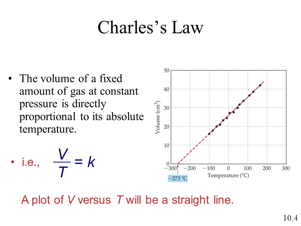 A plot of V versus T will be a straight line.