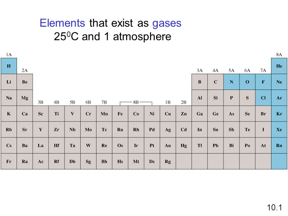 Elements that exist as gases