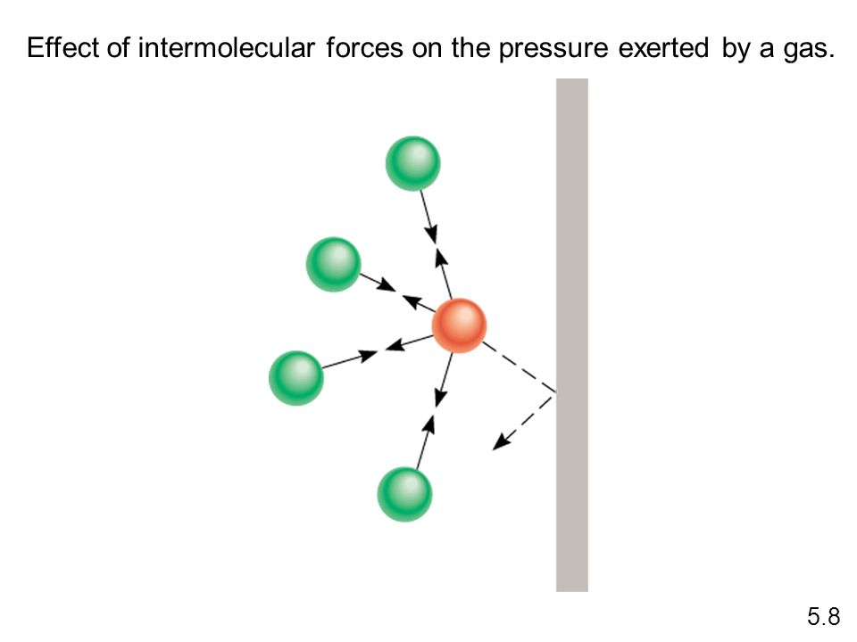 Effect of intermolecular forces on the pressure exerted by a gas.