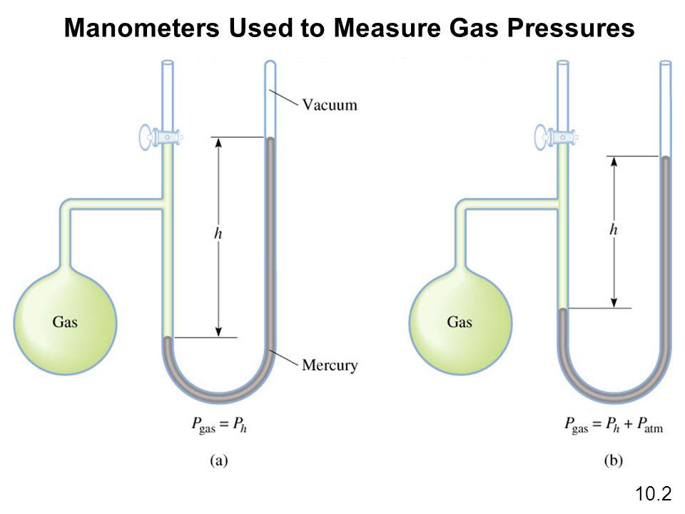 Manometers Used to Measure Gas Pressures