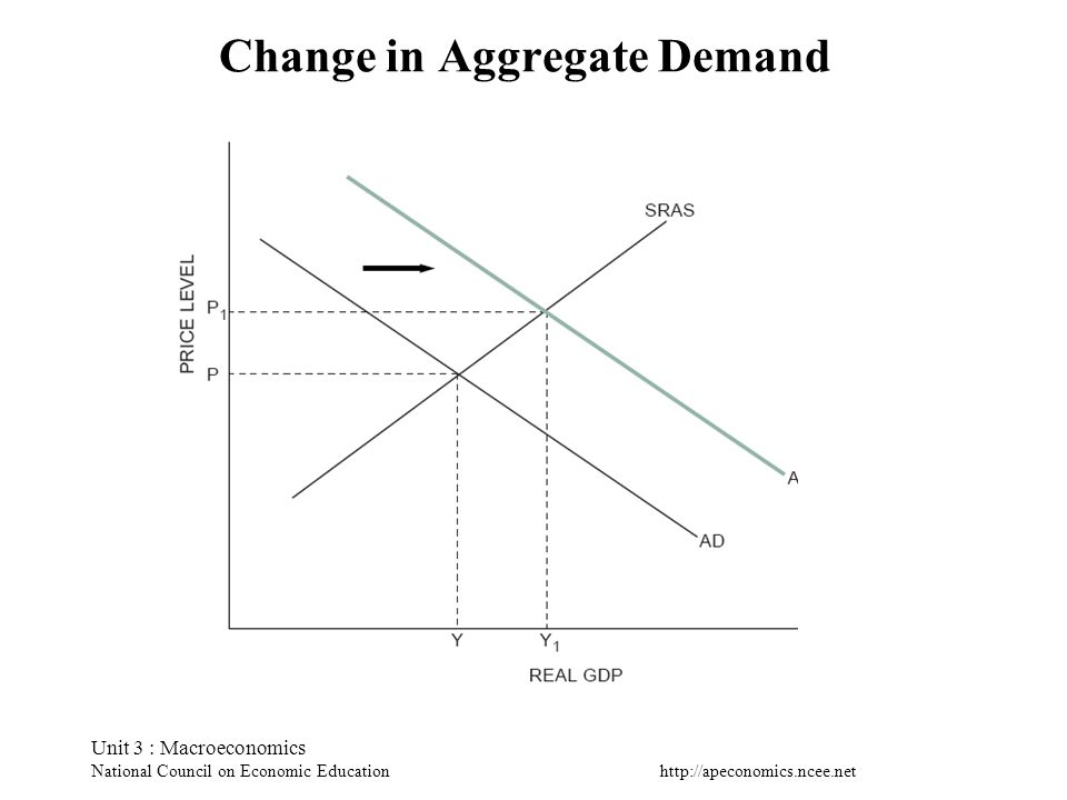 Change in Aggregate Demand