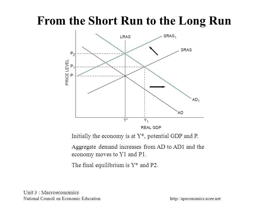 From the Short Run to the Long Run