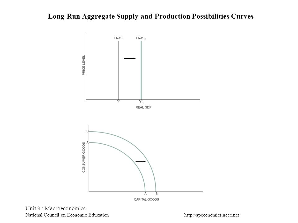 Long-Run Aggregate Supply and Production Possibilities Curves