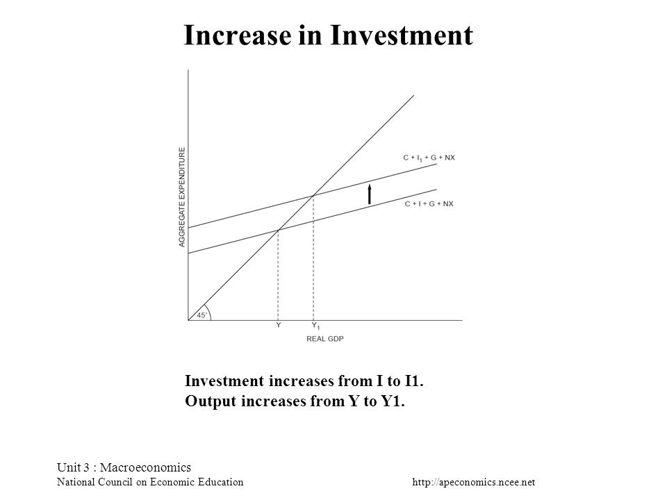 Increase in Investment