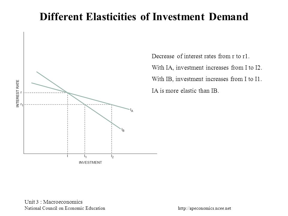 Different Elasticities of Investment Demand