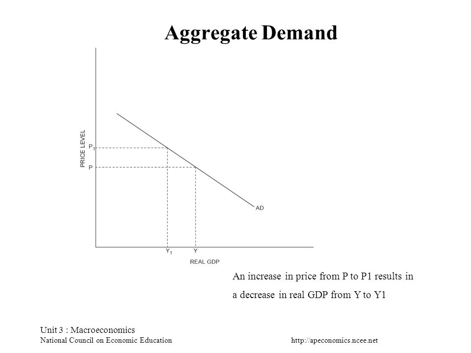 Aggregate Demand An increase in price from P to P1 results in