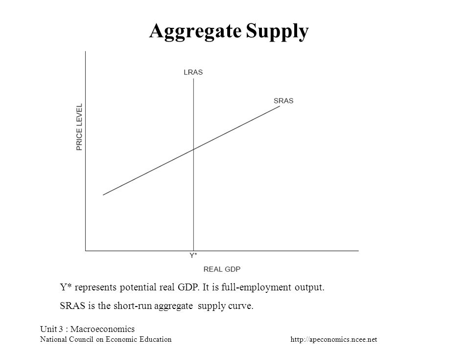 Aggregate SupplyY* represents potential real GDP. It is full-employment output. SRAS is the short-run aggregate supply curve.