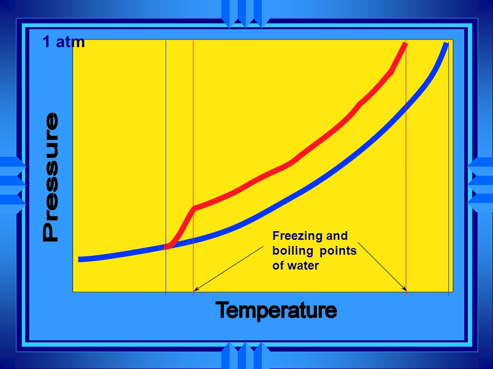 1 atm Freezing and boiling points of water