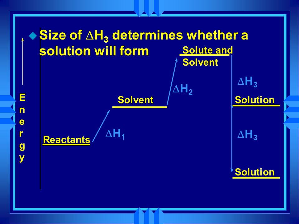 Size of DH3 determines whether a solution will form