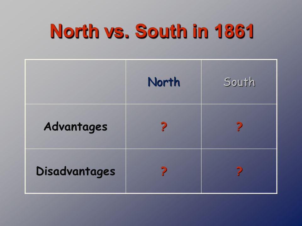 North vs. South in 1861 North South Advantages Disadvantages